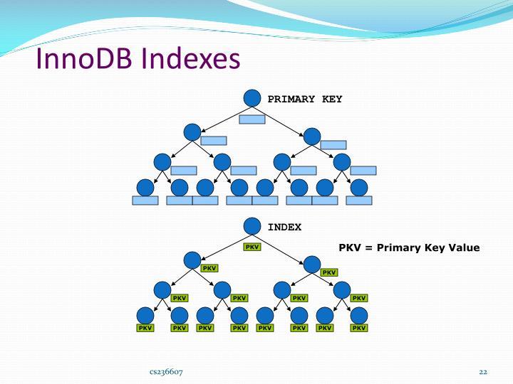 InnoDB Indexes