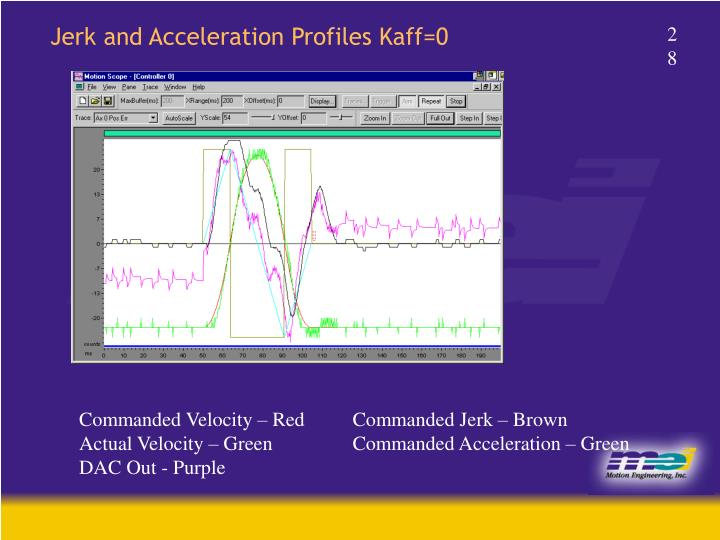 Jerk and Acceleration Profiles Kaff=0