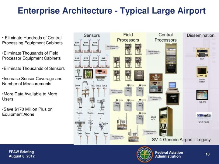 Enterprise Architecture - Typical Large Airport