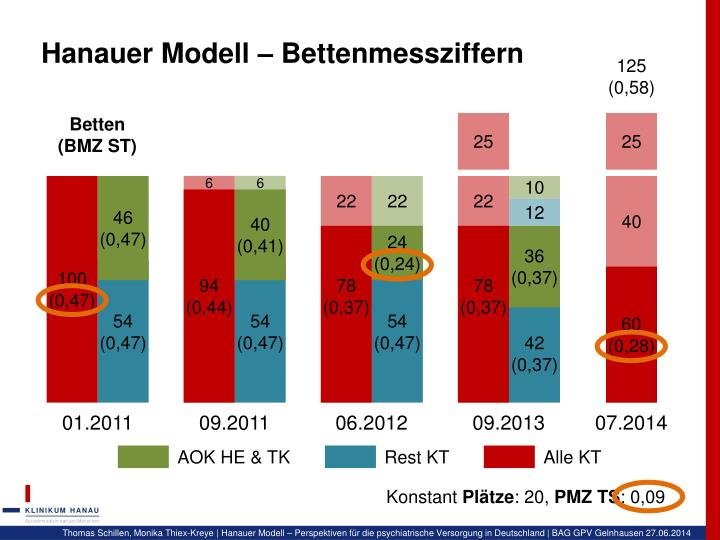 Hanauer Modell – Bettenmessziffern