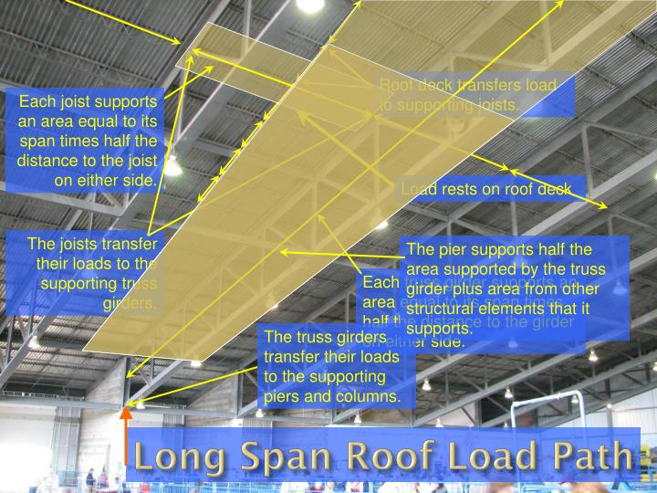Long Span Roof Load Path
