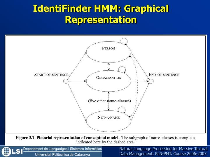 IdentiFinder HMM: Graphical Representation