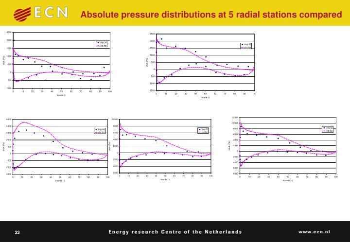 Absolute pressure distributions at 5 radial stations compared