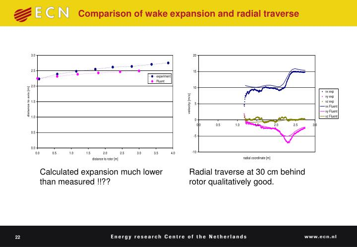 Comparison of wake expansion and radial traverse