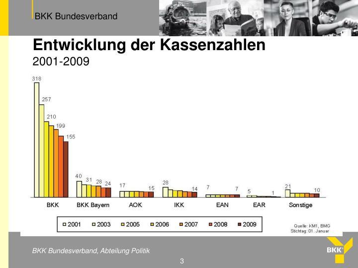 Entwicklung der kassenzahlen 2001 2009