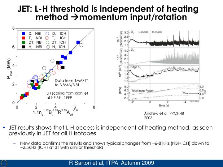 JET: L-H threshold is independent of heating method