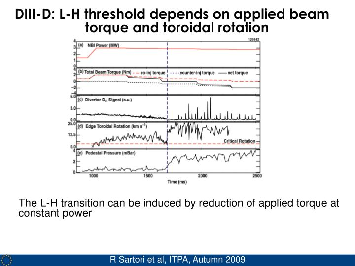 DIII-D: L-H threshold depends on applied beam torque and toroidal rotation