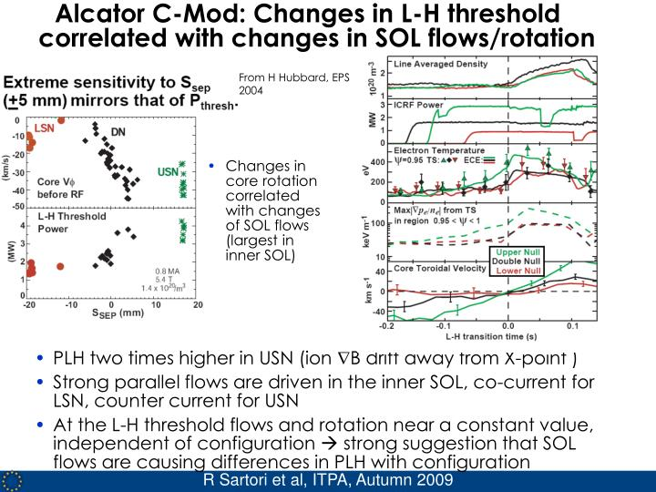 Alcator C-Mod: Changes in L-H threshold correlated with changes in SOL flows/rotation