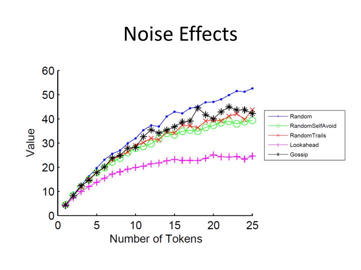 Noise Effects