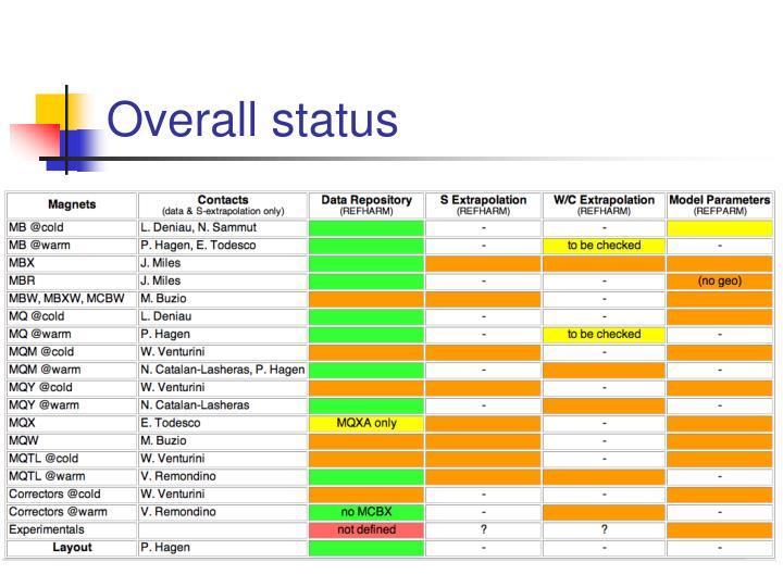 Overall status