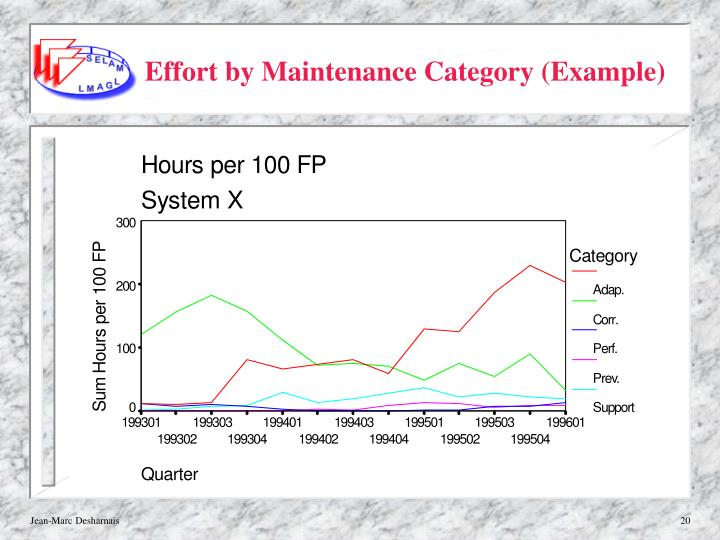 Effort by Maintenance Category (Example)