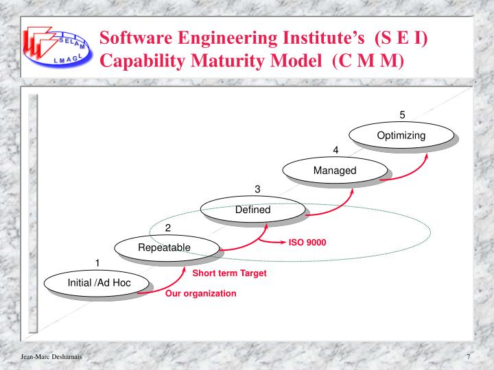 Software Engineering Institute's  (S E I)