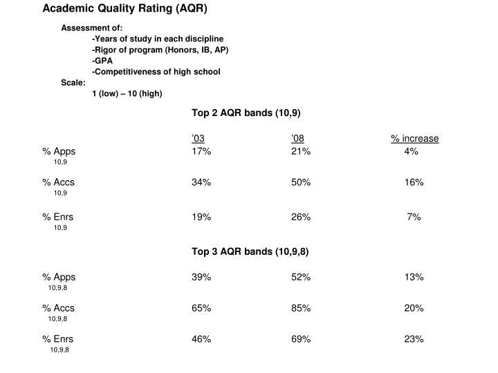 Academic Quality Rating (AQR)