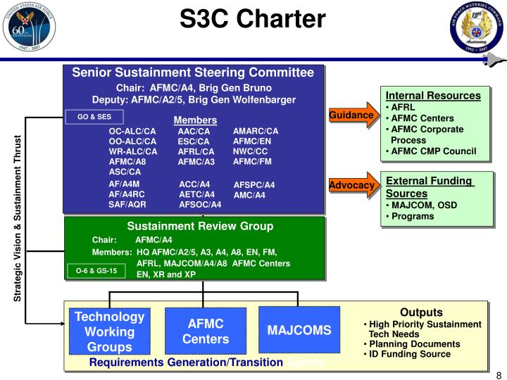 S3C Charter