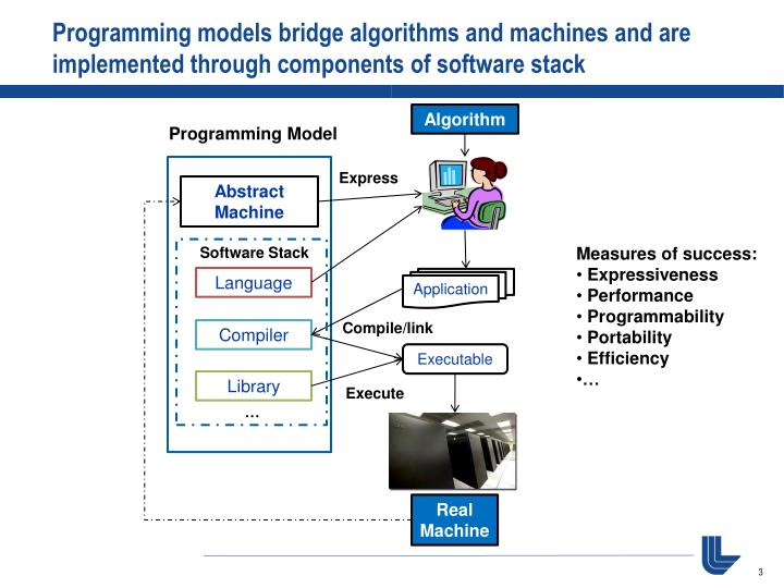 Programming models bridge algorithms and machines and are implemented through components of software...