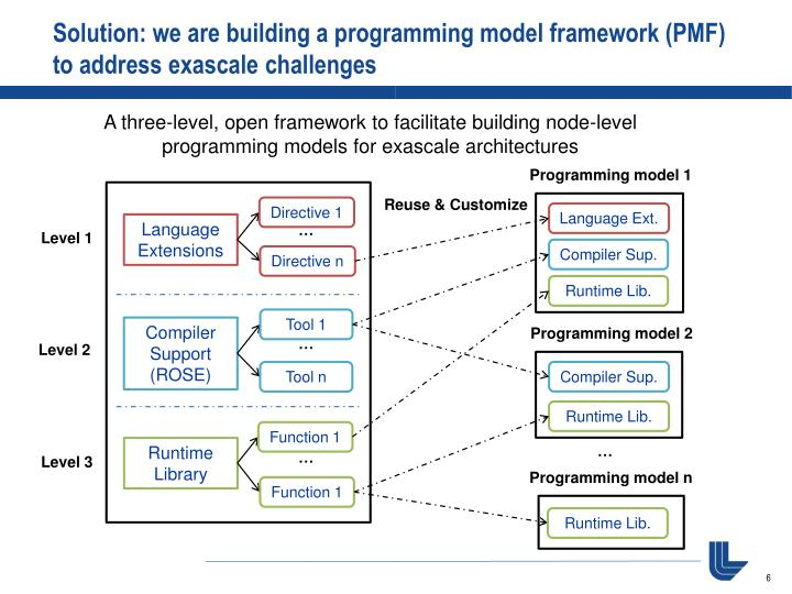 Solution: we are building a programming model framework (PMF) to address exascale challenges