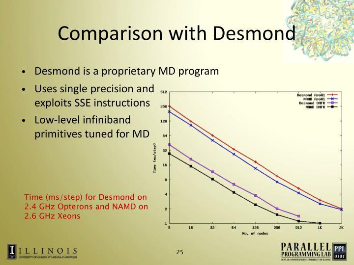 Comparison with Desmond