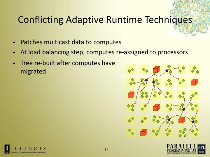 Conflicting Adaptive Runtime Techniques