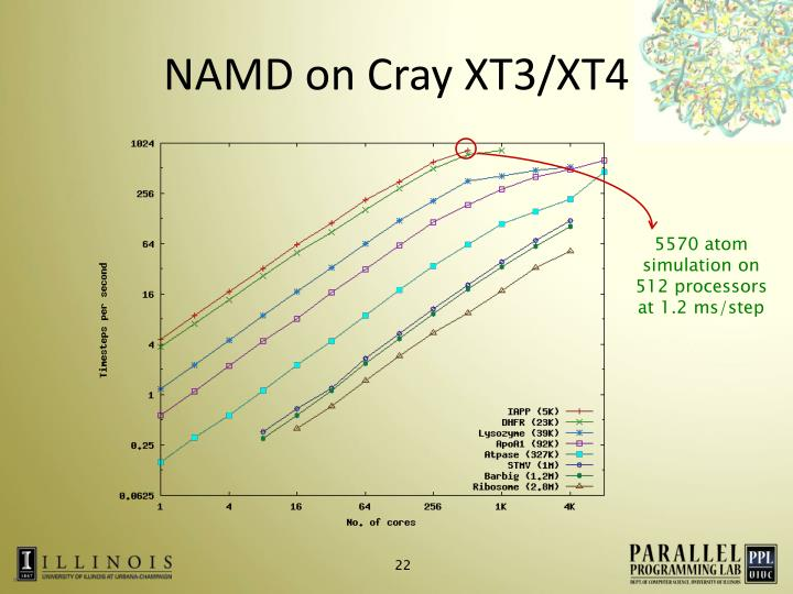 NAMD on Cray XT3/XT4