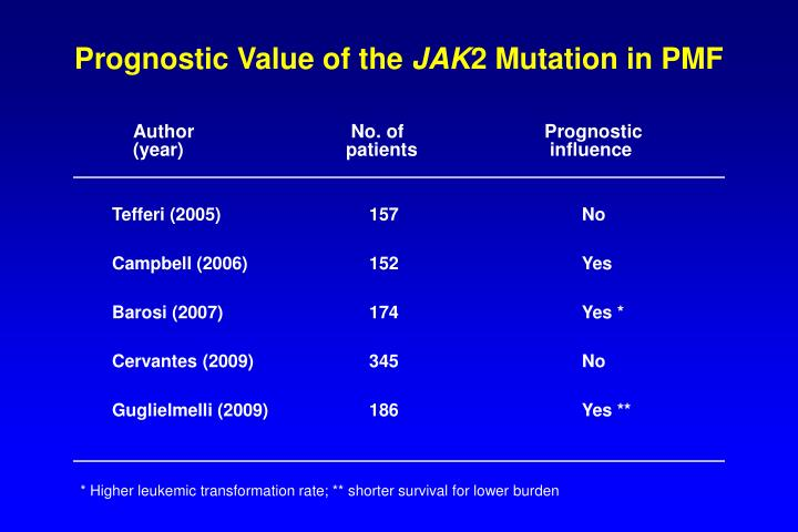 Prognostic Value of the
