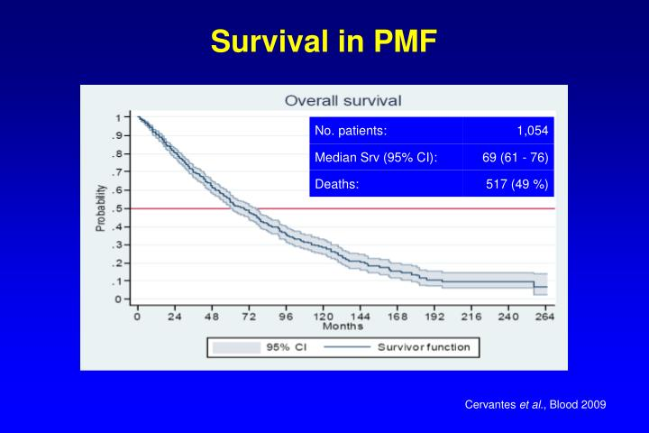 Survival in PMF