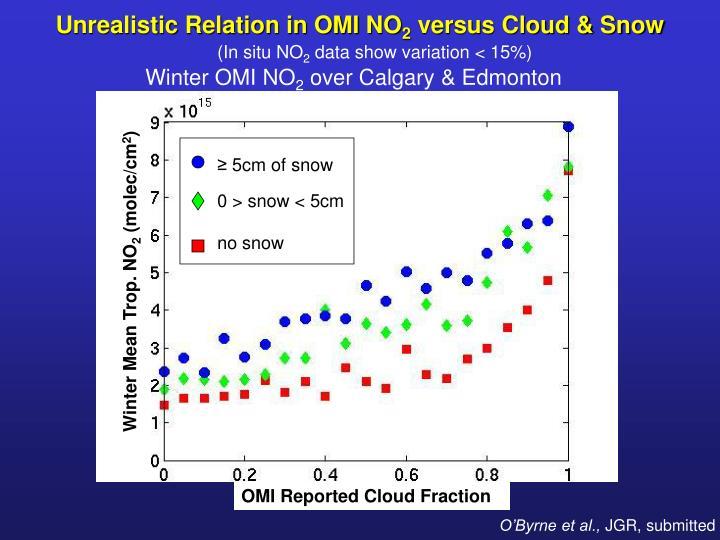 Unrealistic Relation in OMI NO
