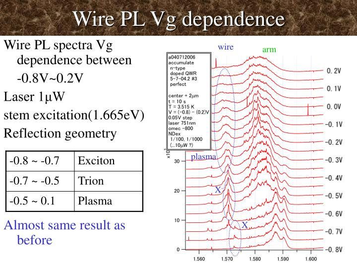 Wire PL Vg dependence