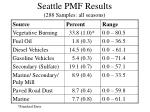 seattle pmf results 288 samples all seasons