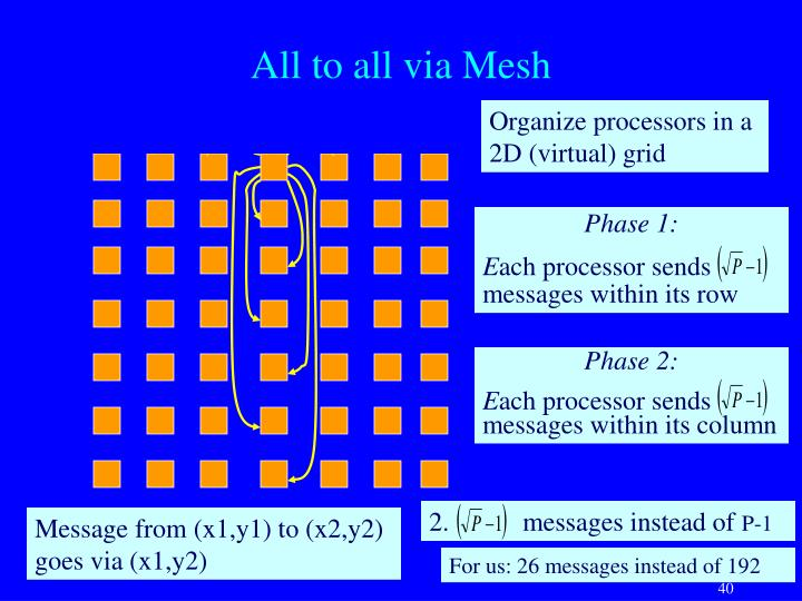 All to all via Mesh