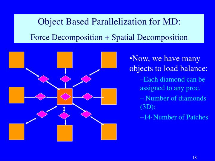 Object Based Parallelization for MD: