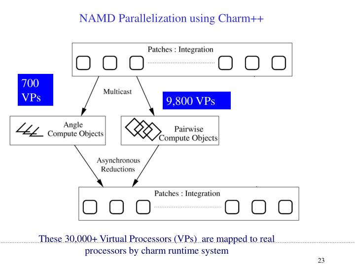 NAMD Parallelization using Charm++
