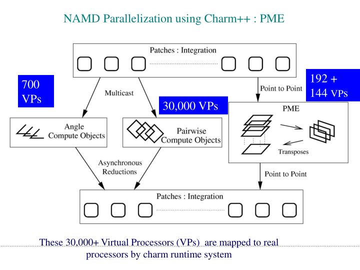 NAMD Parallelization using Charm++ : PME