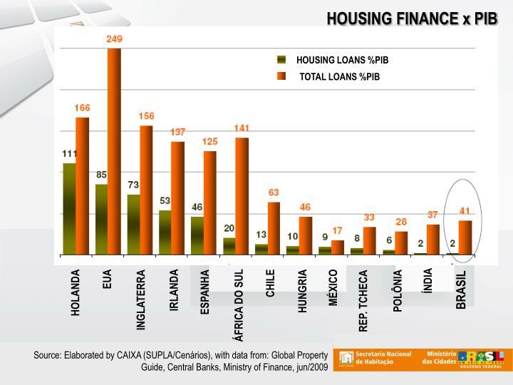 HOUSING FINANCE x PIB