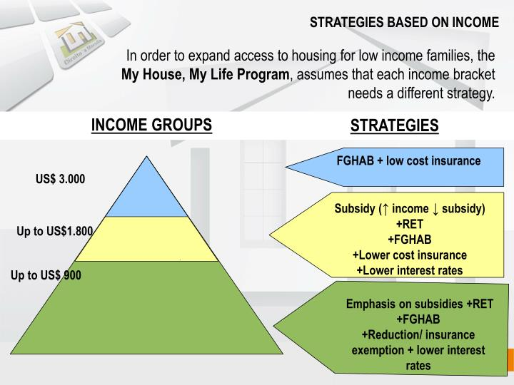 STRATEGIES BASED ON INCOME