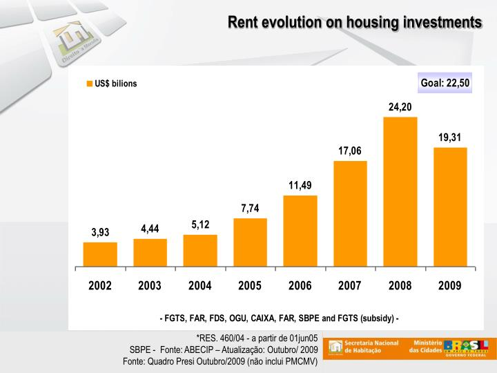 Rent evolution on housing investments