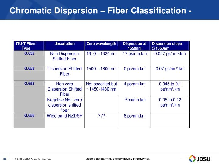 Chromatic Dispersion – Fiber Classification -