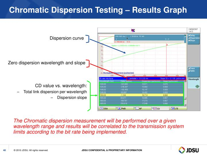 Chromatic Dispersion Testing – Results Graph
