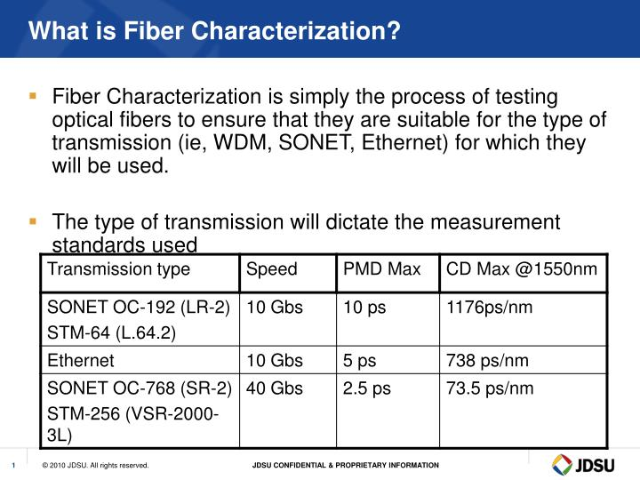 What is fiber characterization