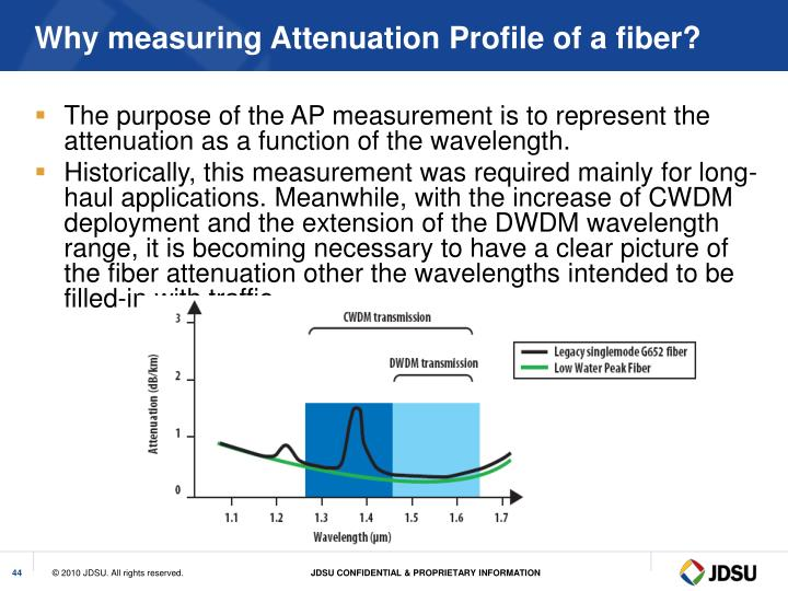 Why measuring Attenuation Profile of a fiber?