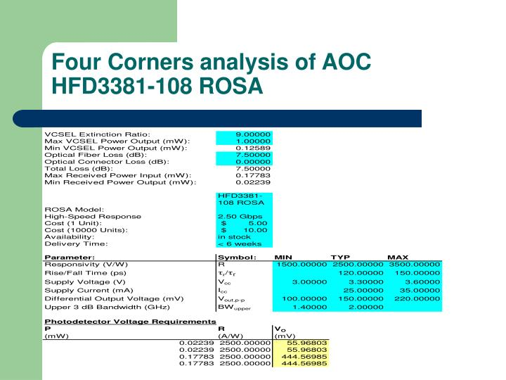 Four Corners analysis of AOC HFD3381-108 ROSA