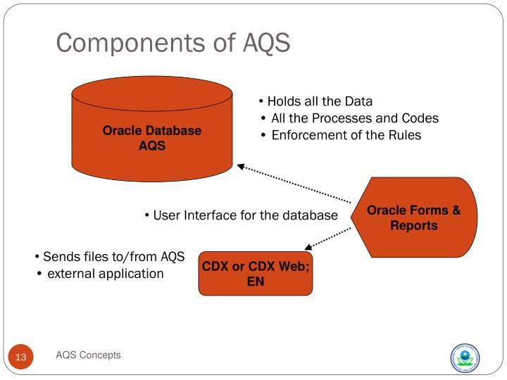 Components of AQS