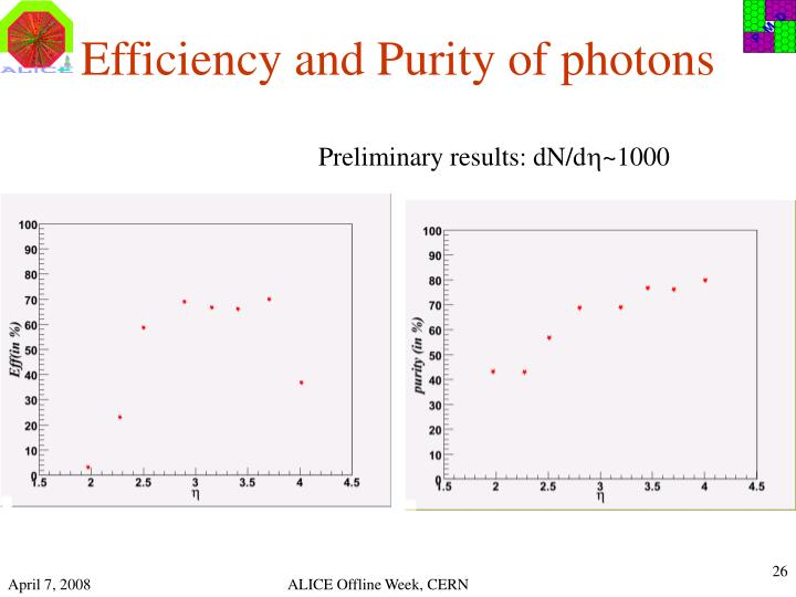 Efficiency and Purity of photons