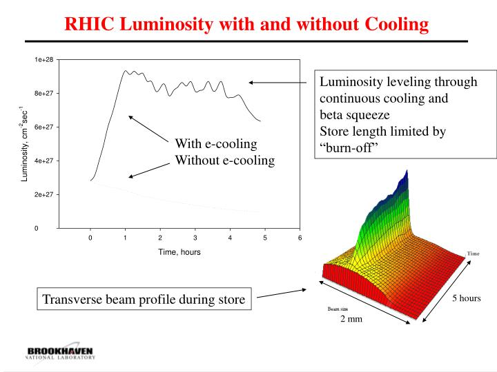 RHIC Luminosity with and without Cooling