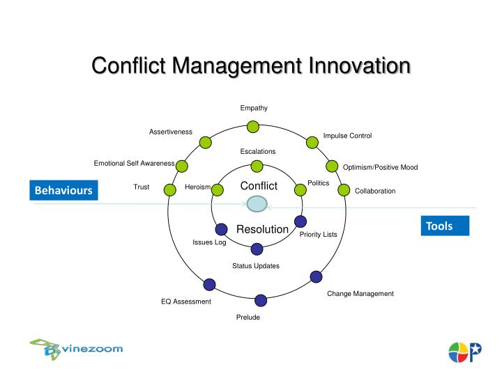 Conflict Management Innovation