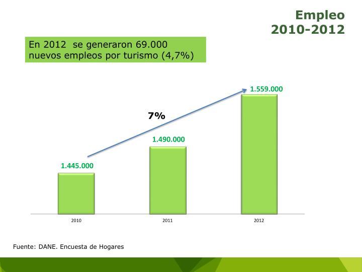En 2012  se generaron 69.000 nuevos empleos por turismo (4,7%)