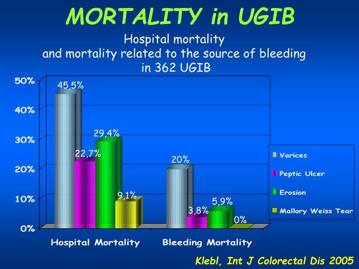 MORTALITY in UGIB