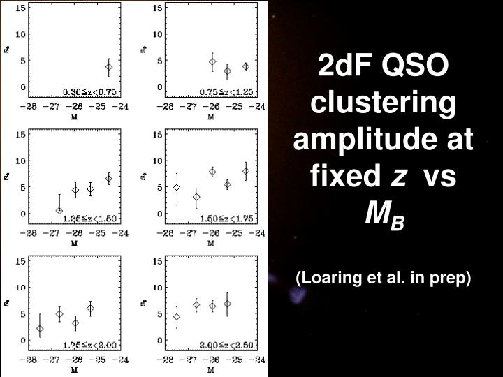 2dF QSO clustering amplitude at fixed