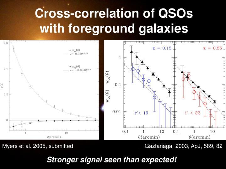 Cross-correlation of QSOs with foreground galaxies