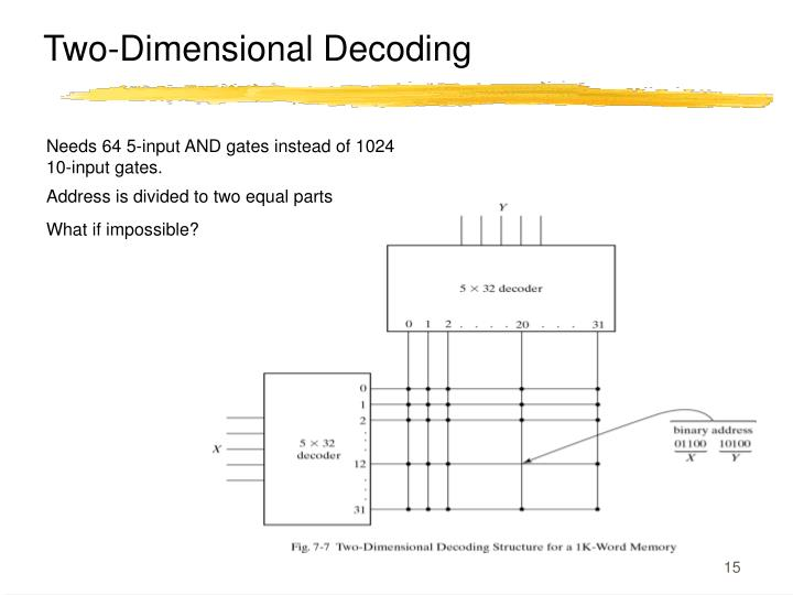 Two-Dimensional Decoding