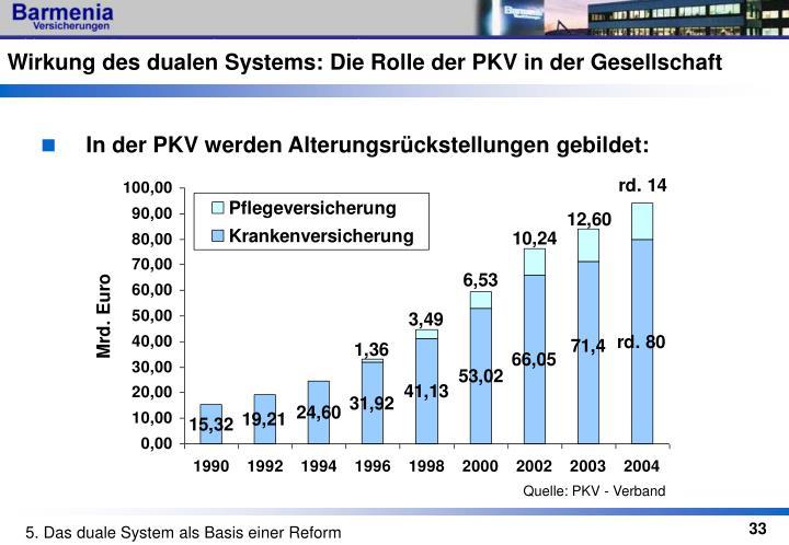 Wirkung des dualen Systems: Die Rolle der PKV in der Gesellschaft